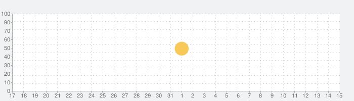 Reverso:翻訳と学習の話題指数グラフ(6月15日(火))