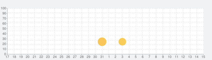 [Premium]RPGドラゴンシンカー - KEMCOの話題指数グラフ(4月15日(木))