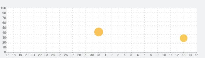 FitCloudProの話題指数グラフ(4月15日(木))