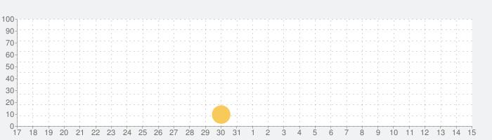 30日スクワットチャレンジ!の話題指数グラフ(4月15日(木))