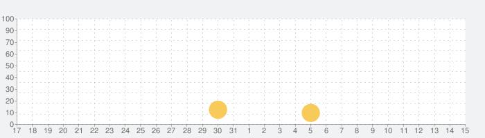 妊娠アプリ簡易版 • Sproutの話題指数グラフ(4月15日(木))