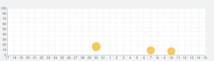 5分間の簡単ピラティスの話題指数グラフ(4月15日(木))