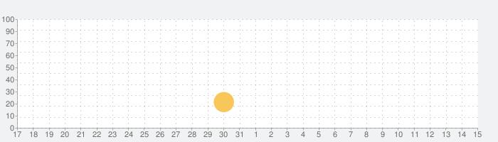 FRESH BODY FIT MINDの話題指数グラフ(4月15日(木))