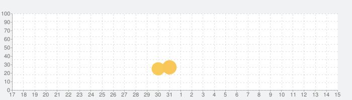 蒼の彼方のフォーリズムの話題指数グラフ(6月15日(火))