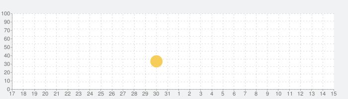 [グリパチ]やじきた道中記Xの話題指数グラフ(4月15日(木))