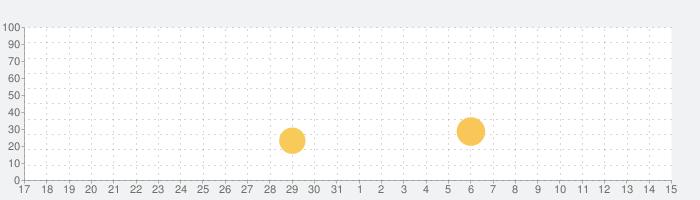 グルーヴコースター 2の話題指数グラフ(8月15日(土))