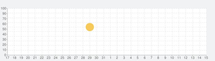 ルームプランナー:お部屋のインテリア&お家の間取りの3Dデザイン作成アプリの話題指数グラフ(6月15日(火))