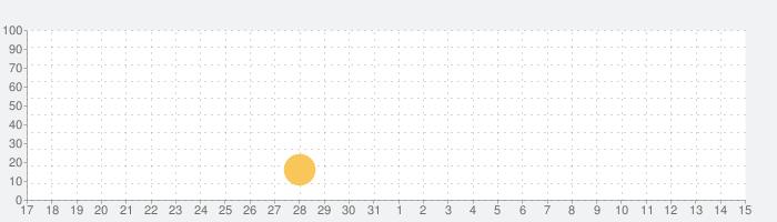 OASIS LINKの話題指数グラフ(4月15日(木))