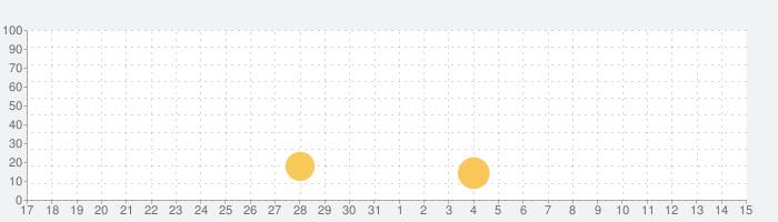 四ツ目神 -再会-の話題指数グラフ(4月15日(木))