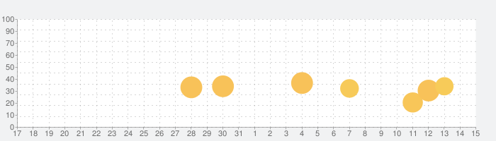 雨降りアラート: お天気ナビゲータの話題指数グラフ(6月15日(火))