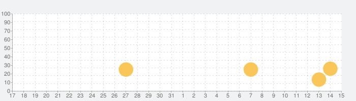 Weaphones Antiques Firearm Simの話題指数グラフ(6月15日(火))