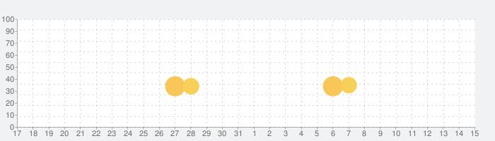 子午線157:第2章の話題指数グラフ(4月15日(木))