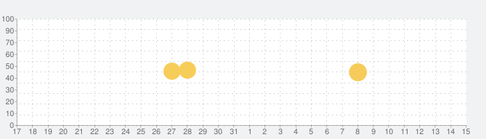 Microsoft OneDriveの話題指数グラフ(6月15日(火))
