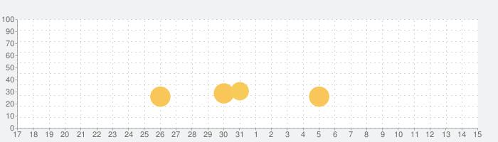 Seek by iNaturalistの話題指数グラフ(6月15日(火))