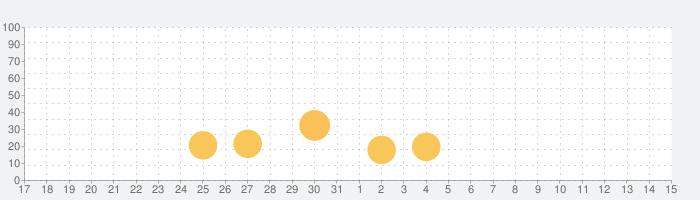Zero: Fasting & Health Trackerの話題指数グラフ(4月15日(木))