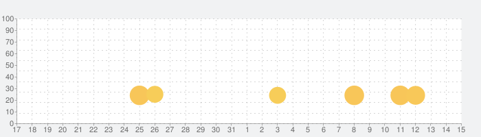 Street Fighting Man - Kung Fu Attack 5の話題指数グラフ(1月15日(金))