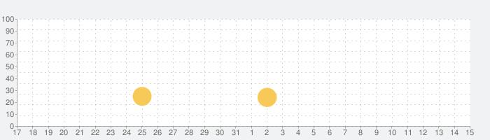 World of Tanks Blitzの話題指数グラフ(8月15日(土))
