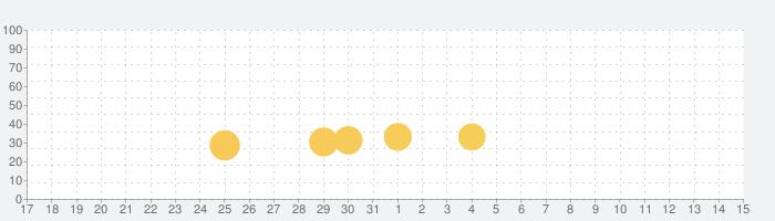 Tricky Track 3Dの話題指数グラフ(4月15日(木))