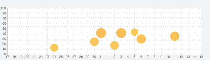 RECO - 4K VIDEO & FILM FILTERの話題指数グラフ(4月15日(木))