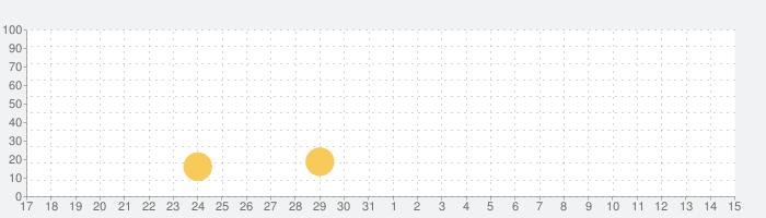Lomo Camera  - レトロ、アナログフィルム、ポラロイド、富士の話題指数グラフ(6月15日(火))