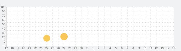 魔法学校物語 (Magic School Story)の話題指数グラフ(6月15日(火))
