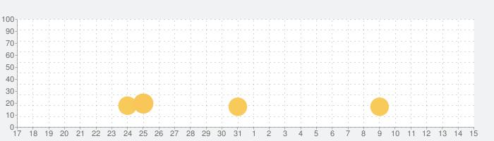 【全教科】学年・学科別予習・復習総合勉強アプリ~小学生から大学入試・TOEIC・センター・共通テストの話題指数グラフ(6月15日(火))