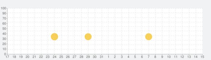 SUPERSTAR SMTOWNの話題指数グラフ(1月15日(金))