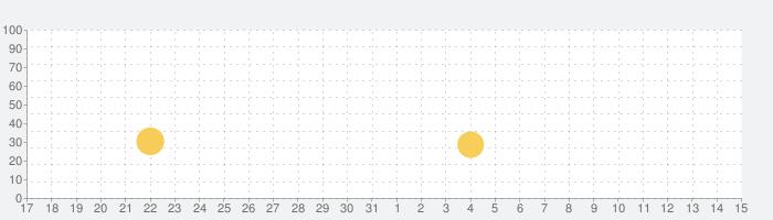 Picsの話題指数グラフ(1月15日(金))