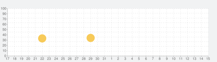 好日山荘公式アプリ -登山アウトドア用品の総合専門店-の話題指数グラフ(6月15日(火))