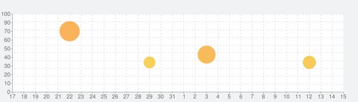 金色のコルダ スターライトオーケストラの話題指数グラフ(4月15日(木))
