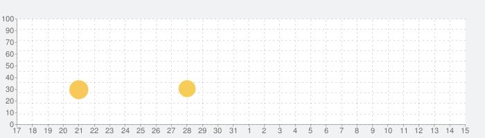 魔法のペンキ屋さんの話題指数グラフ(6月15日(火))