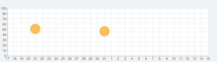i-Qi clock & meditation timerの話題指数グラフ(4月15日(木))