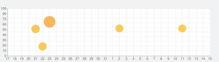 NHKプラスの話題指数グラフ(4月15日(木))