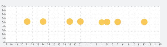 デバイスチェッカーの話題指数グラフ(1月15日(金))