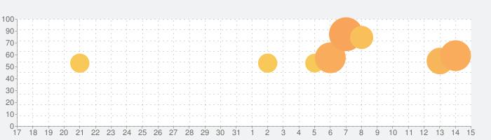 NewsDigest(ニュースダイジェスト)の話題指数グラフ(1月15日(金))