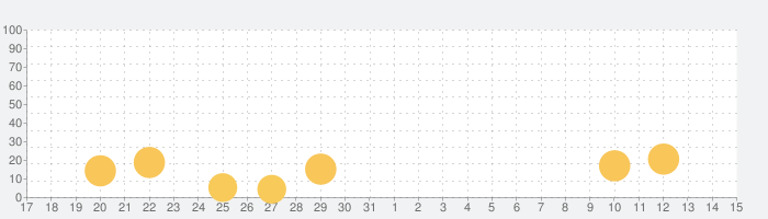 Iron Forceの話題指数グラフ(6月15日(火))