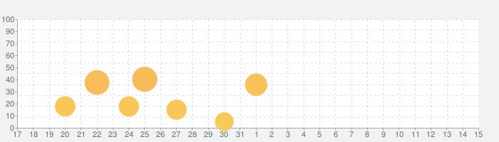 Lyxoの話題指数グラフ(4月15日(木))