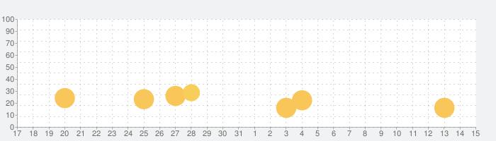 SIXPAD公式アプリの話題指数グラフ(4月15日(木))