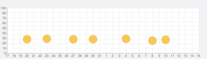 楽しい理科小4(ダンケ)の話題指数グラフ(6月15日(火))