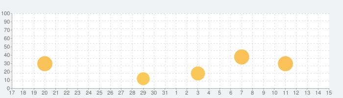電話とメール鑑定のウラナの話題指数グラフ(1月15日(金))