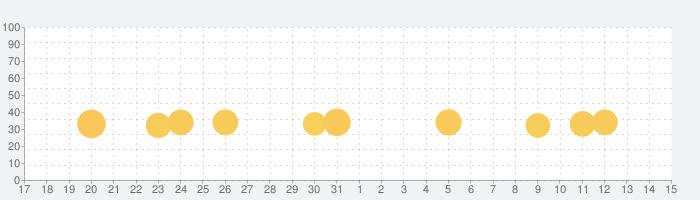 いつの間に英語習得-マグナとふしぎの少女の話題指数グラフ(6月15日(火))