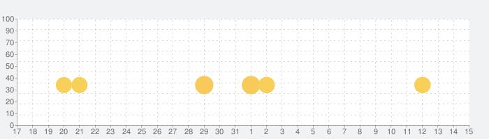 レヴェナント・ナイトの話題指数グラフ(1月15日(金))