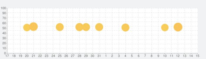 最長1週間の献立が簡単に作れるme:new(ミーニュー)の話題指数グラフ(6月15日(火))