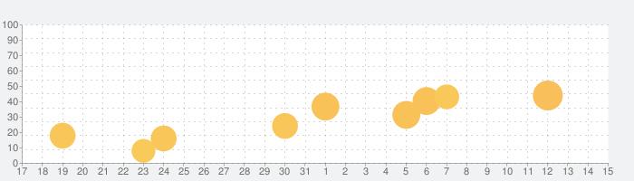 Metellの話題指数グラフ(4月15日(木))