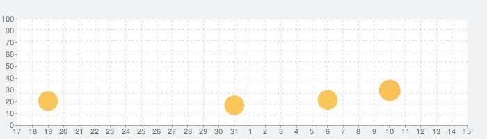 視力ログの話題指数グラフ(4月15日(木))