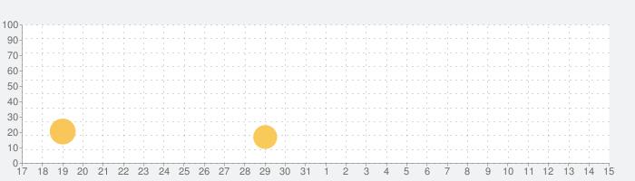 ヴィッセル神戸[VISSEL KOBE]公式アプリの話題指数グラフ(6月15日(火))