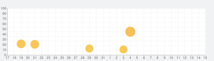 外風対策の話題指数グラフ(6月15日(火))
