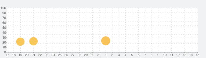 週刊パーゴルフの話題指数グラフ(6月15日(火))