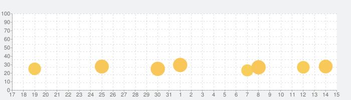 冷蔵庫のプリン食べられた - 脱出ゲームの話題指数グラフ(8月15日(土))