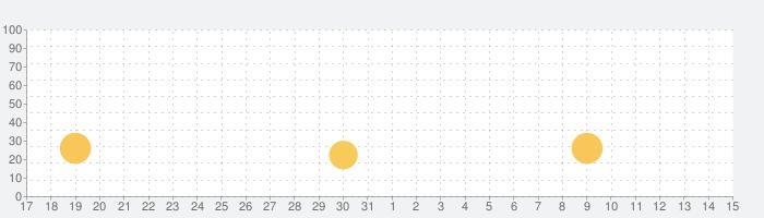 総復習勉強アプリ【算数、国語、漢字、理科、社会、予習、復習、ドリルちびむすび】の話題指数グラフ(6月15日(火))